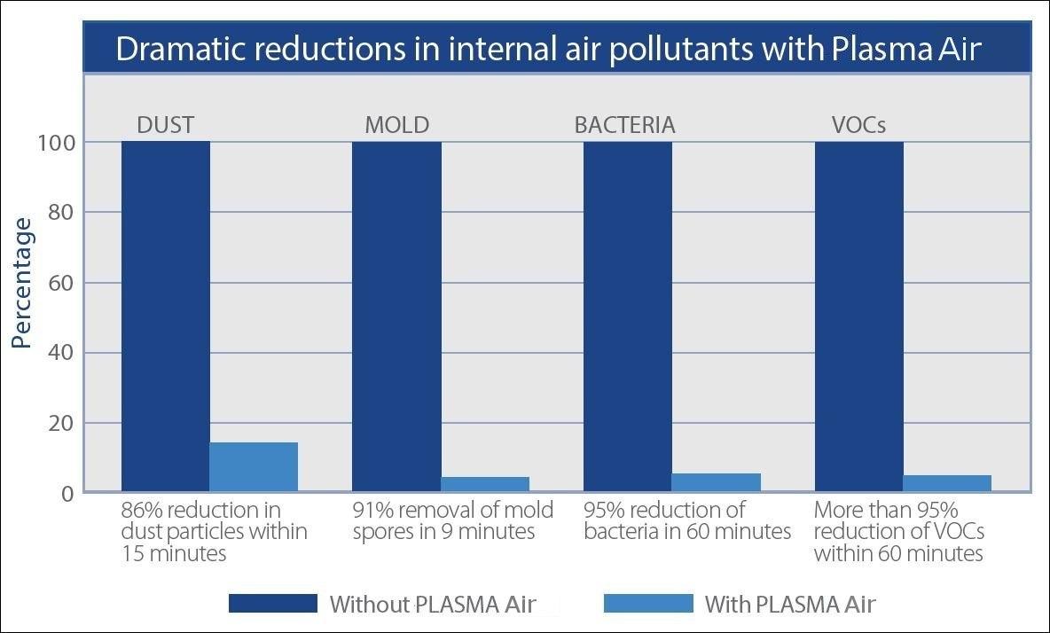 Plasma Air pollutant reduction